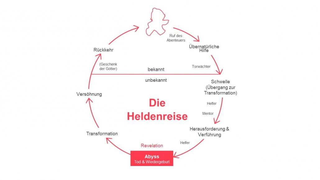 HiLo_Agency_Blog_Heldenagenda