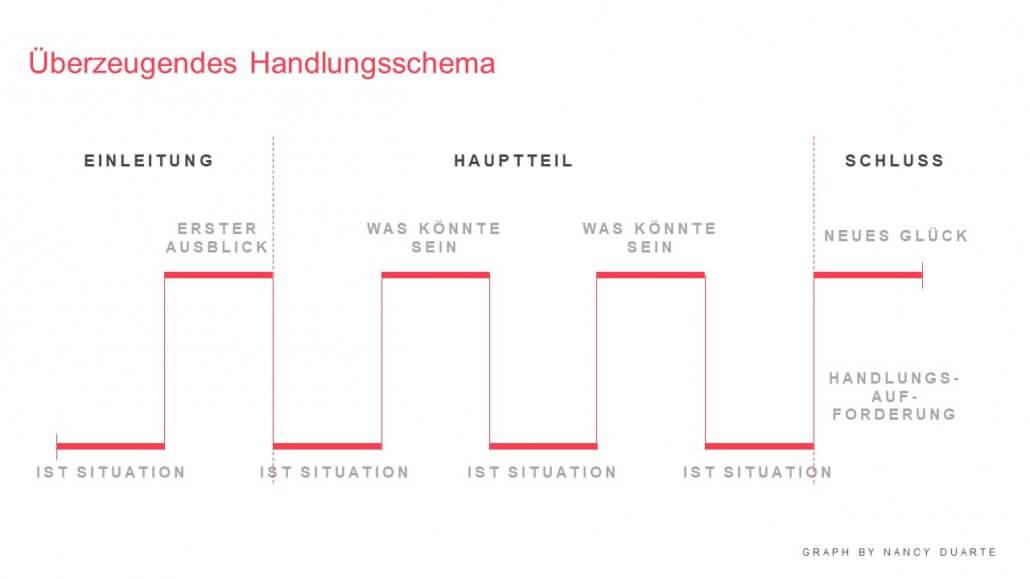 HiLo_Agency_PowerPoint_Handlungsschema
