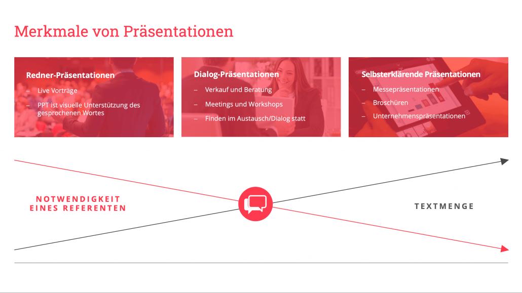 HiLo_Agency_Blog_Merkmale_von_PowerPoint_Praesentationen