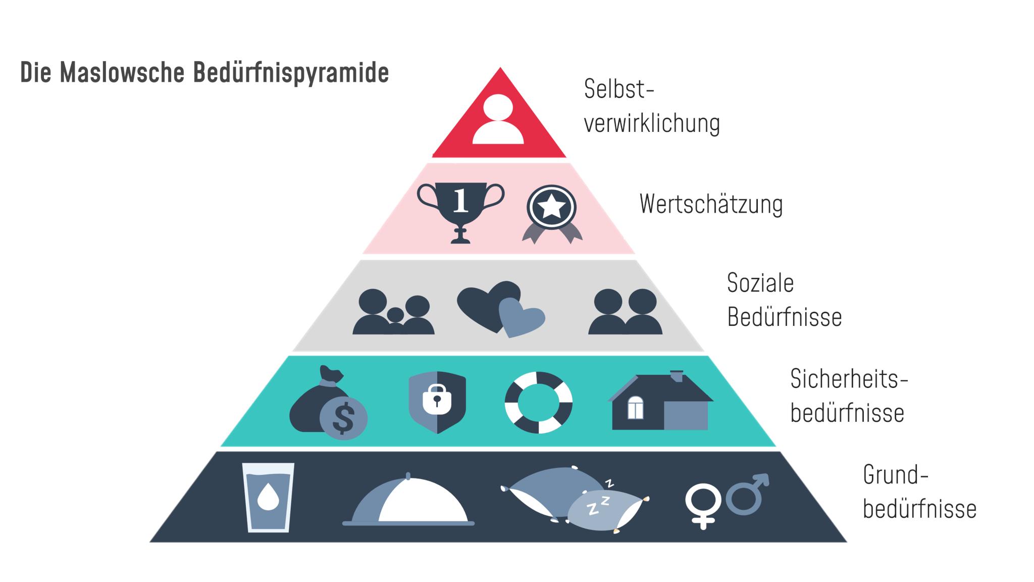HiLo_Agency_Blog_Maslow Pyramid