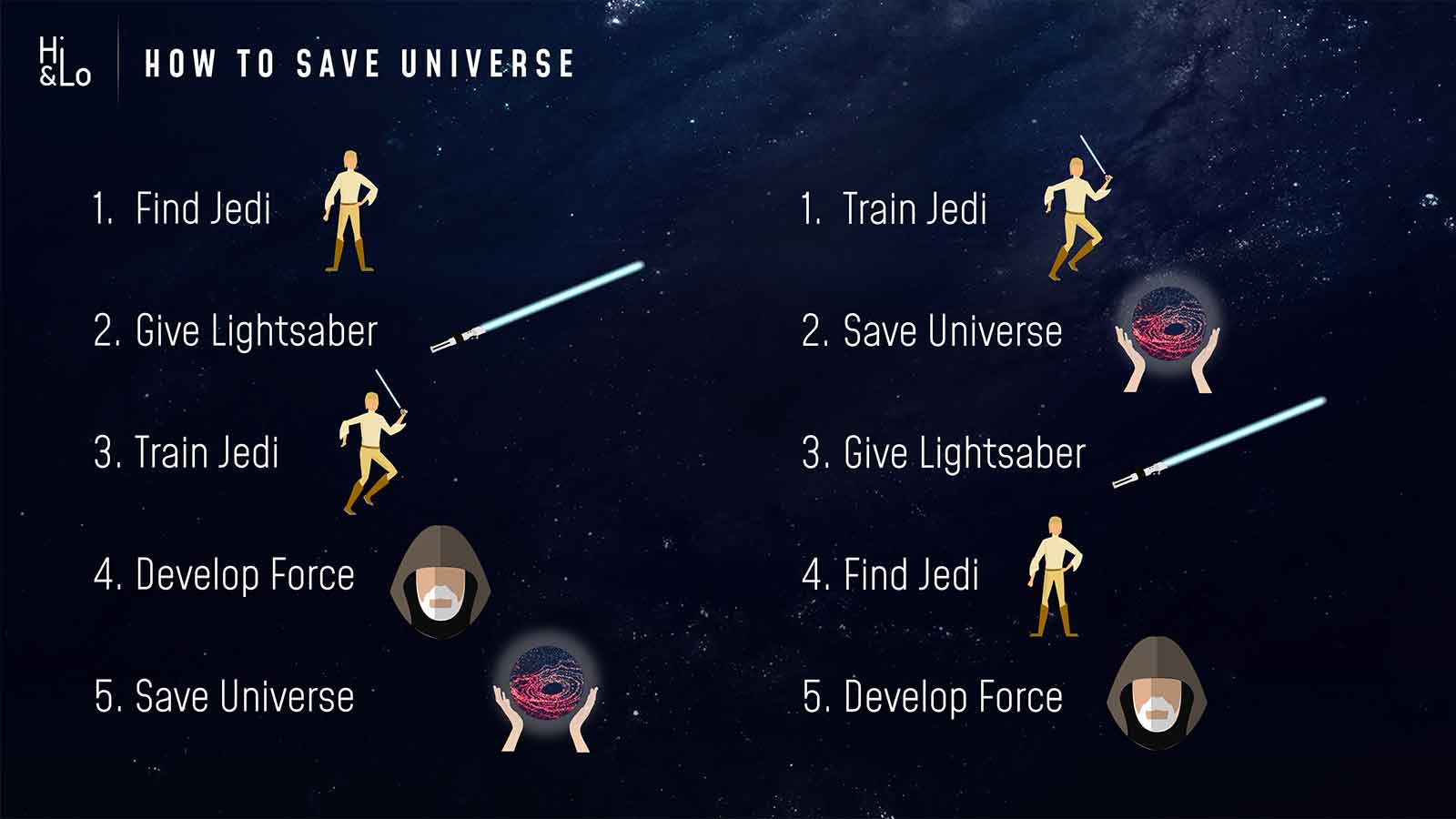 Chart How to save universe